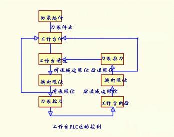 电气控制设计步骤