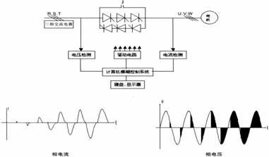 zggk可控硅高压固态软起动装置